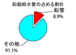 鉛製給水管の占める割合
